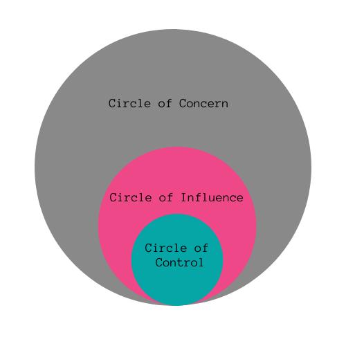 Influence circle